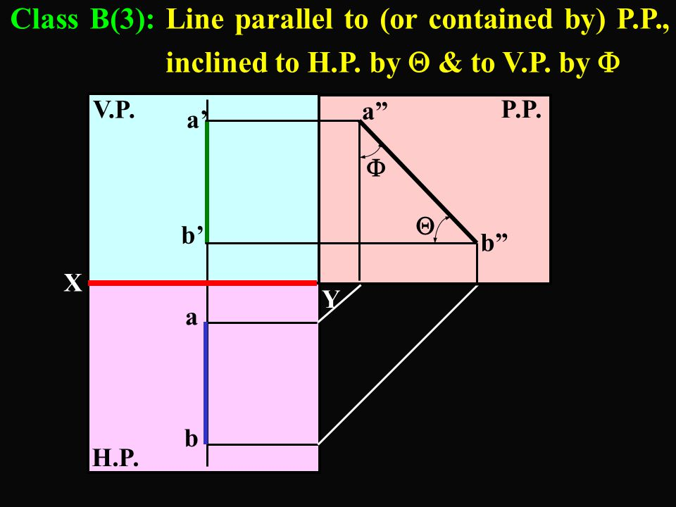 "H.P. V.P. P.P. Class B(3): Line parallel to (or contained by) P.P., inclined to H.P. by  & to V.P. by  Y X A B a"" b""   Y X Z b a b' a'  "