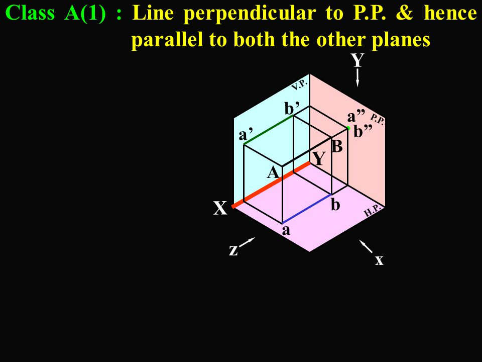 V.P.H.P. P.P.  Class B(3): Line parallel to (or contained by) P.P., inclined to H.P.