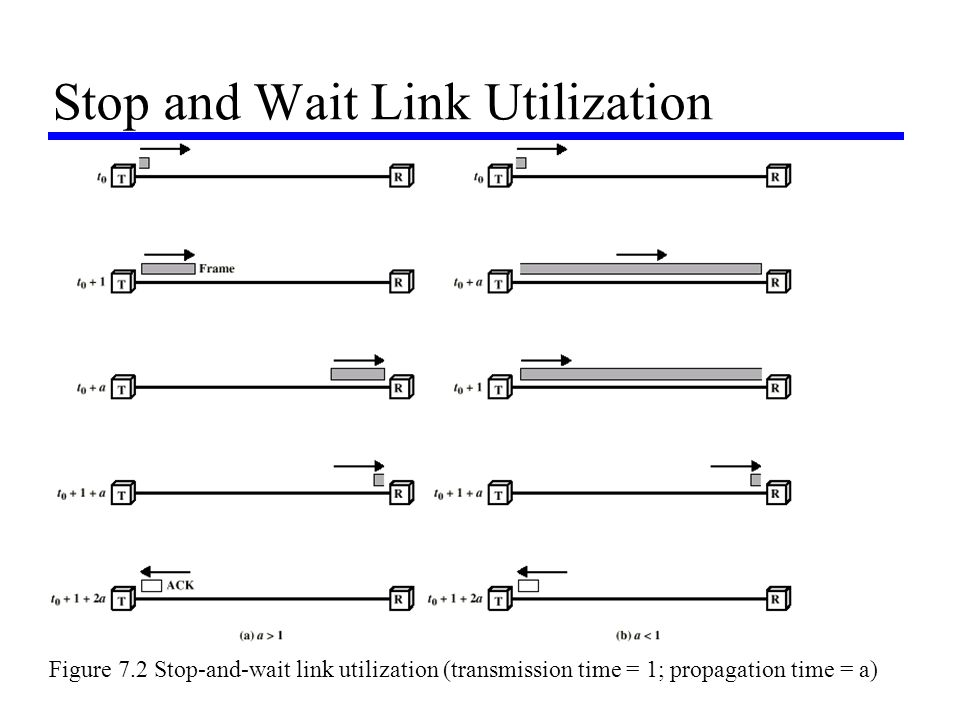 Stop and Wait Link Utilization Figure 7.2 Stop-and-wait link utilization (transmission time = 1; propagation time = a)