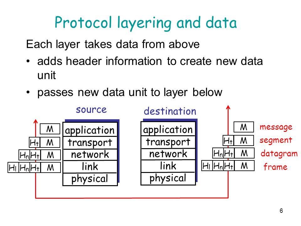 7 Data flow-physical communication application transport network link physical application transport network link physical application transport network link physical application transport network link physical network link physical data