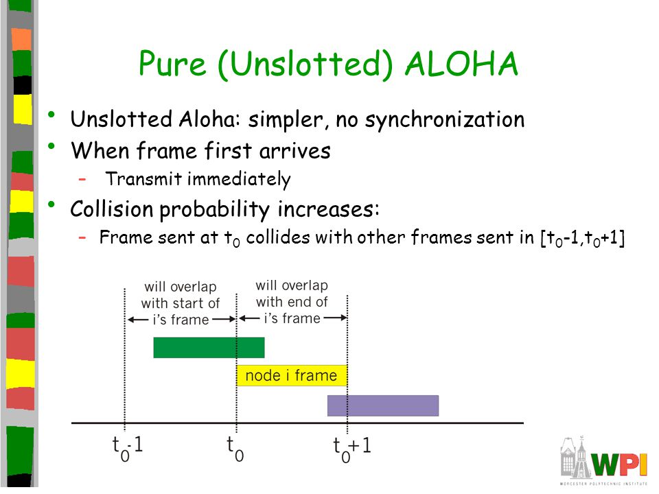 Pure (Unslotted) ALOHA Unslotted Aloha: simpler, no synchronization When frame first arrives – Transmit immediately Collision probability increases: –