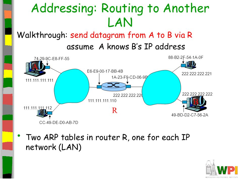 Addressing: Routing to Another LAN R 1A-23-F9-CD-06-9B 222.222.222.220 111.111.111.110 E6-E9-00-17-BB-4B CC-49-DE-D0-AB-7D 111.111.111.112 111.111.111