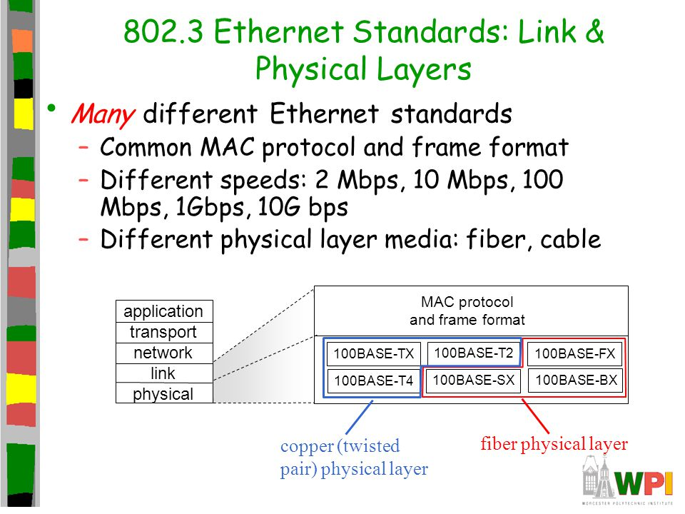 802.3 Ethernet Standards: Link & Physical Layers Many different Ethernet standards –Common MAC protocol and frame format –Different speeds: 2 Mbps, 10