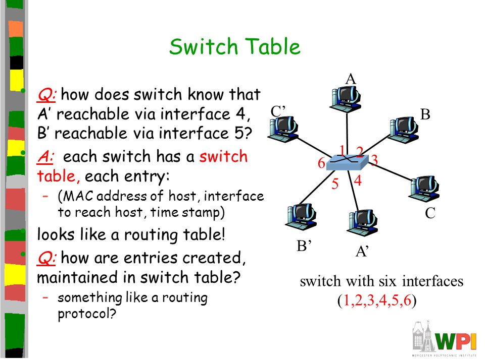 Switch Table Q: how does switch know that A' reachable via interface 4, B' reachable via interface 5? A: each switch has a switch table, each entry: –