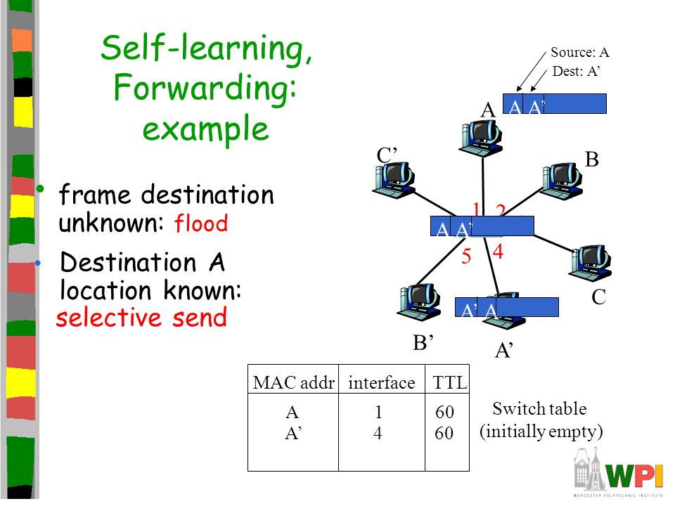 Self-learning, Forwarding: example A A' B B' C C' 1 2 3 4 5 6 A A' Source: A Dest: A' MAC addr interface TTL Switch table (initially empty) A 1 60 A A