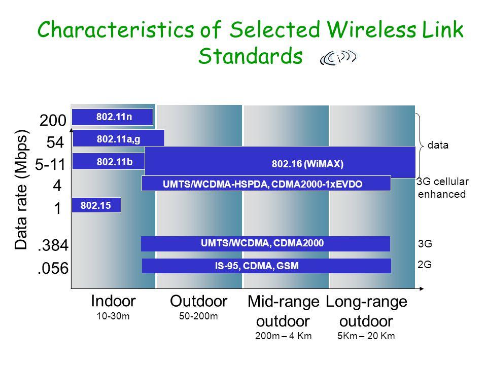 Characteristics of Selected Wireless Link Standards Indoor 10-30m Outdoor 50-200m Mid-range outdoor 200m – 4 Km Long-range outdoor 5Km – 20 Km.056.384
