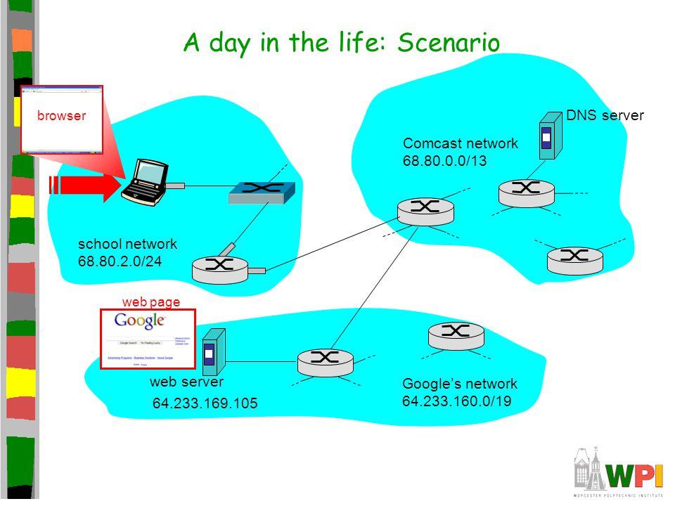 A day in the life: Scenario Comcast network 68.80.0.0/13 Google's network 64.233.160.0/19 64.233.169.105 web server DNS server school network 68.80.2.