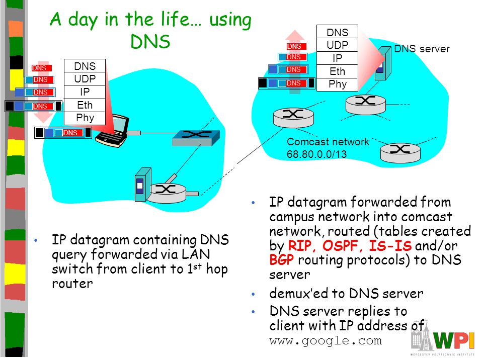 A day in the life… using DNS DNS UDP IP Eth Phy DNS IP datagram containing DNS query forwarded via LAN switch from client to 1 st hop router IP datagr