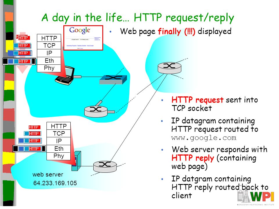 A day in the life… HTTP request/reply HTTP TCP IP Eth Phy HTTP HTTP request sent into TCP socket IP datagram containing HTTP request routed to www.goo