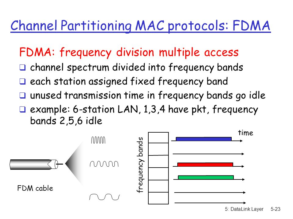 5: DataLink Layer5-23 Channel Partitioning MAC protocols: FDMA FDMA: frequency division multiple access  channel spectrum divided into frequency band
