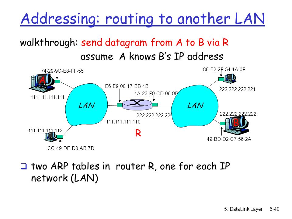 5: DataLink Layer5-40 Addressing: routing to another LAN R 1A-23-F9-CD-06-9B 222.222.222.220 111.111.111.110 E6-E9-00-17-BB-4B CC-49-DE-D0-AB-7D 111.1