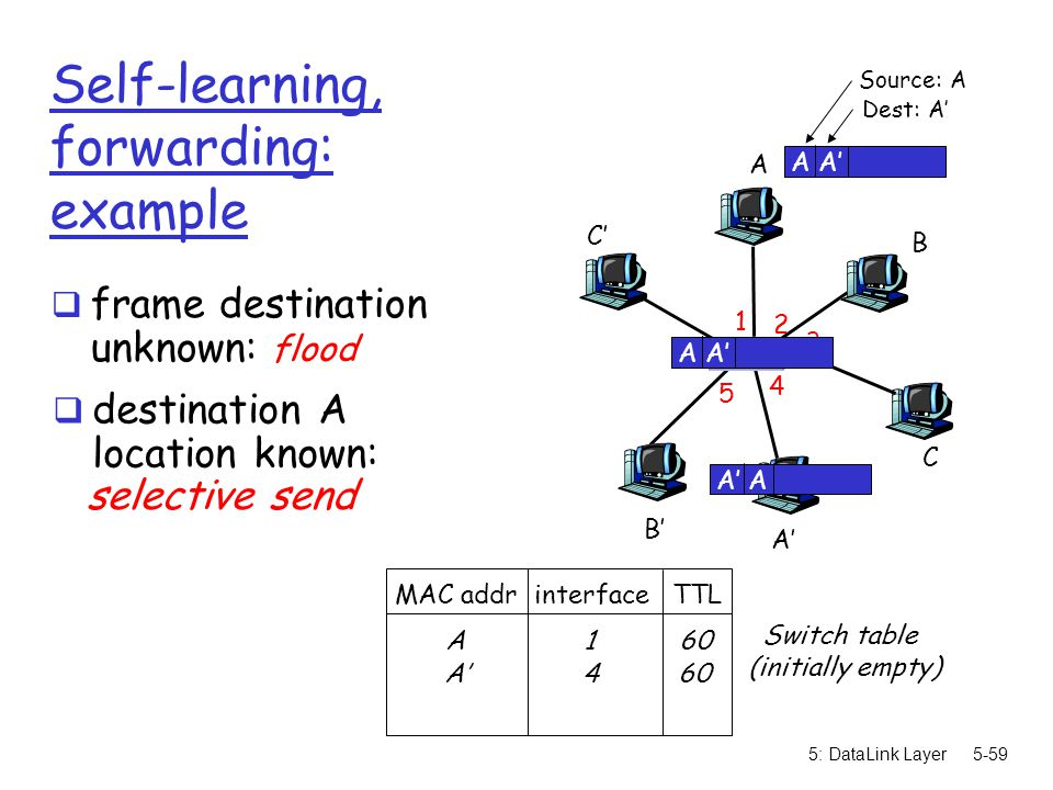 5: DataLink Layer5-59 Self-learning, forwarding: example A A' B B' C C' 1 2 3 4 5 6 A A' Source: A Dest: A' MAC addr interface TTL Switch table (initi