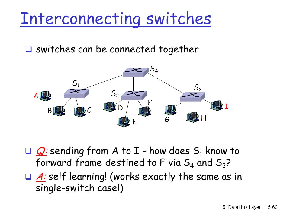 5: DataLink Layer5-60 Interconnecting switches  switches can be connected together A B  Q: sending from A to I - how does S 1 know to forward frame