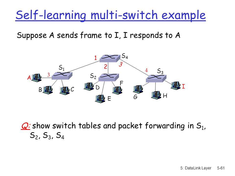 5: DataLink Layer5-61 Self-learning multi-switch example Suppose A sends frame to I, I responds to A Q: show switch tables and packet forwarding in S