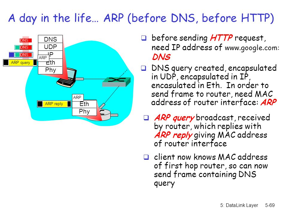 5: DataLink Layer5-69 A day in the life… ARP (before DNS, before HTTP)  before sending HTTP request, need IP address of www.google.com: DNS DNS UDP I