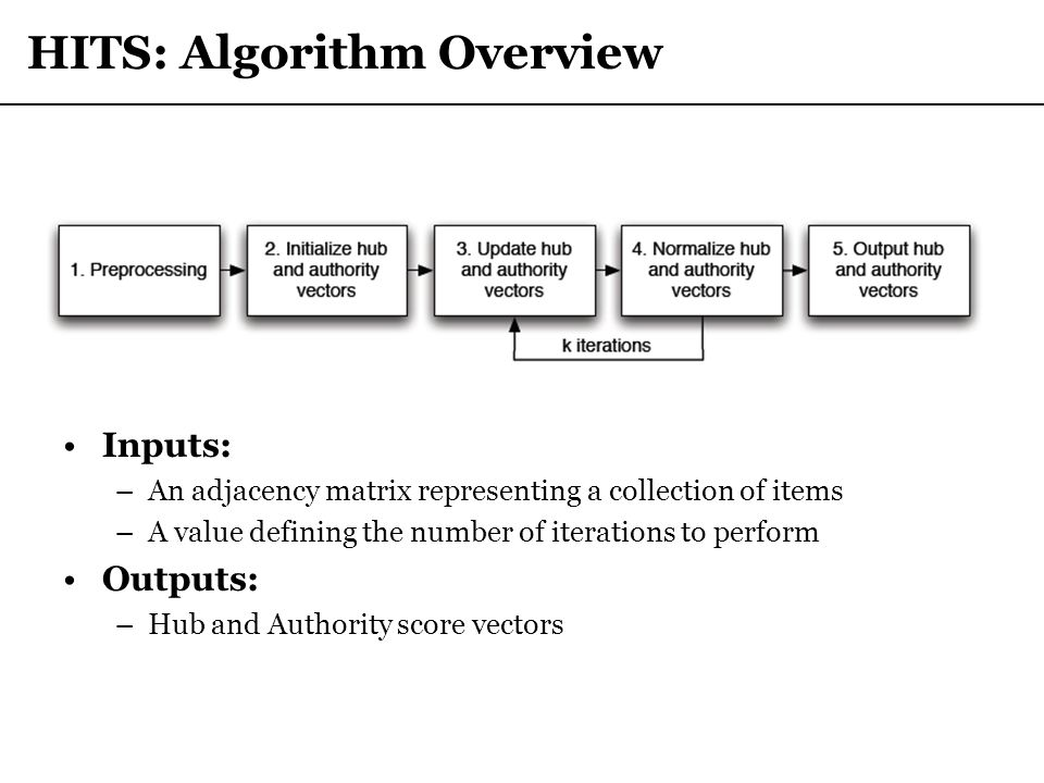 HITS: Algorithm Overview Inputs: –An adjacency matrix representing a collection of items –A value defining the number of iterations to perform Outputs