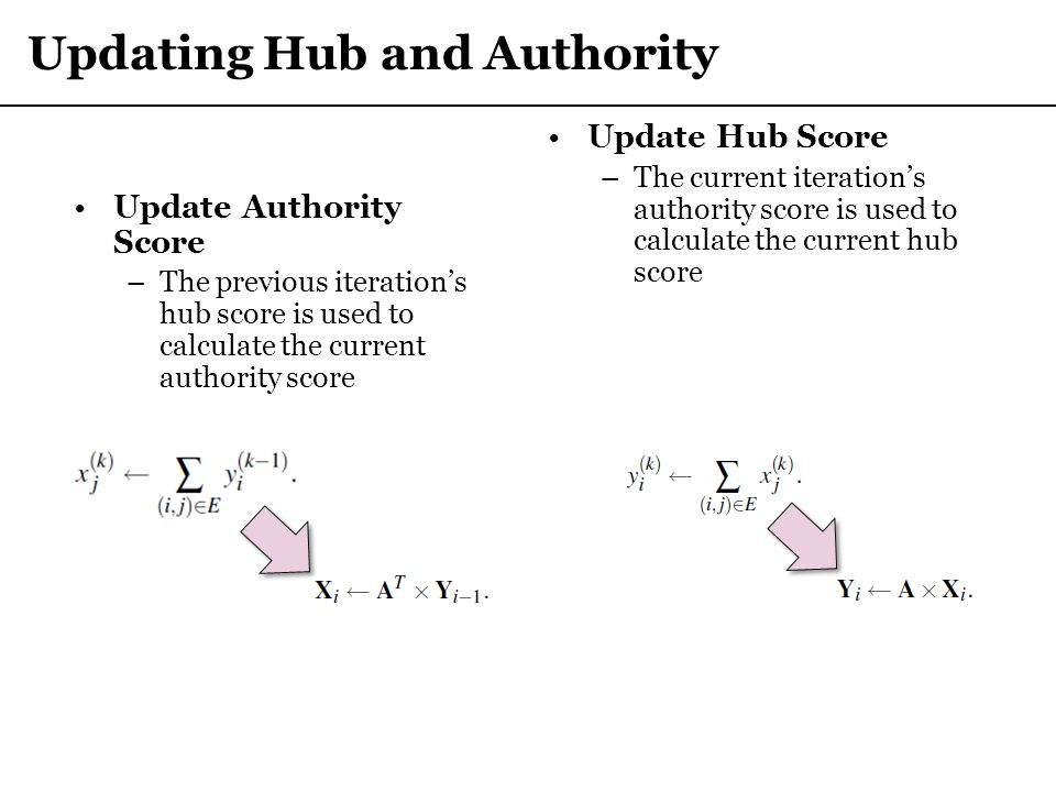 Updating Hub and Authority Update Authority Score –The previous iteration's hub score is used to calculate the current authority score Update Hub Scor