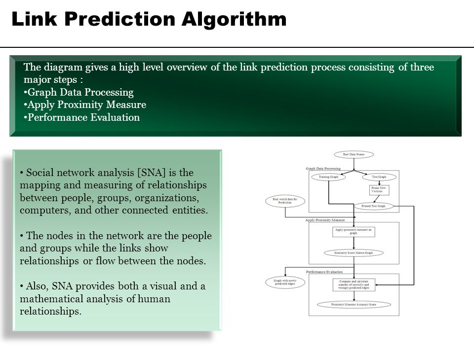 Link Prediction Algorithm Social network analysis [SNA] is the mapping and measuring of relationships between people, groups, organizations, computers
