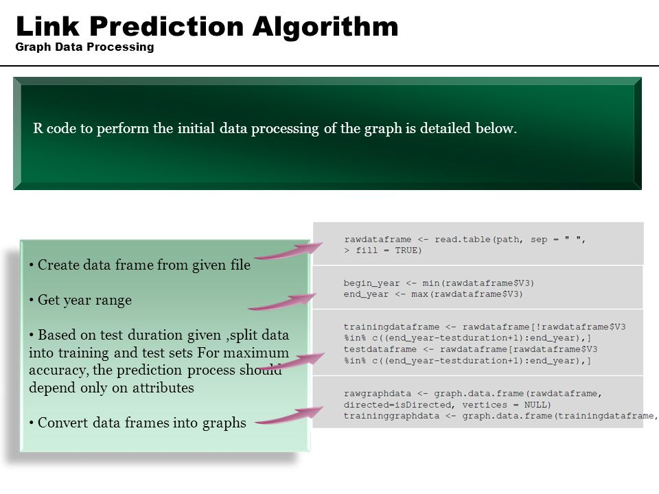 Link Prediction Algorithm Graph Data Processing Create data frame from given file Get year range Based on test duration given,split data into training