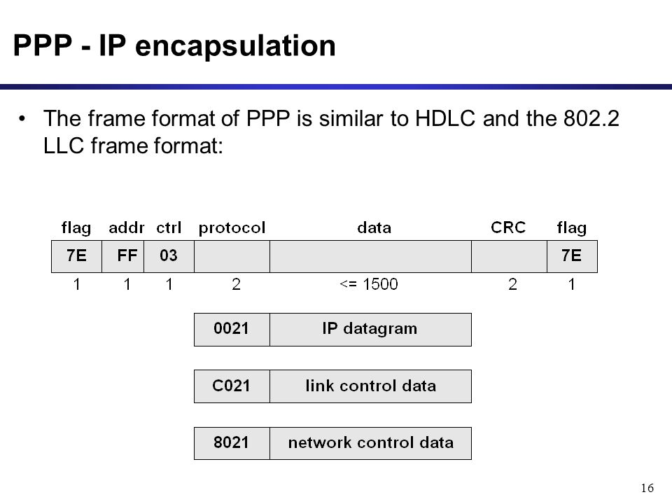 16 PPP - IP encapsulation The frame format of PPP is similar to HDLC and the LLC frame format: