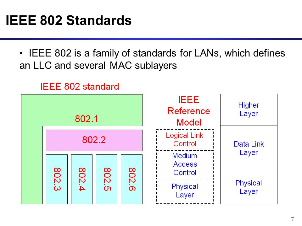 7 IEEE 802 Standards IEEE 802 is a family of standards for LANs, which defines an LLC and several MAC sublayers