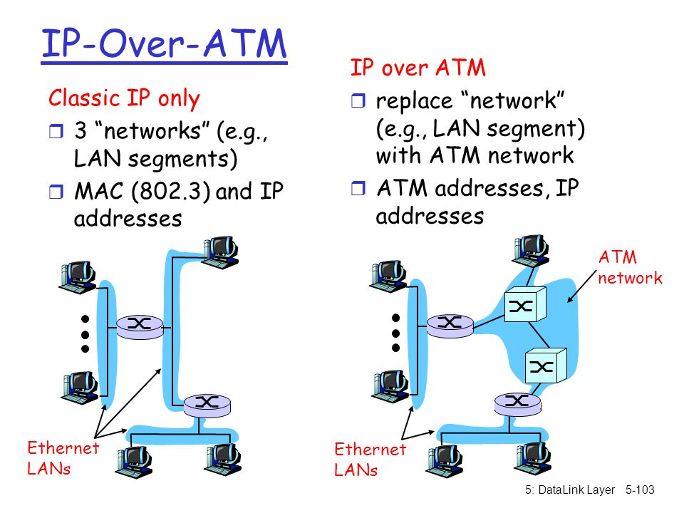 """5: DataLink Layer5-103 IP-Over-ATM Classic IP only r 3 """"networks"""" (e.g., LAN segments) r MAC (802.3) and IP addresses IP over ATM r replace """"network"""""""