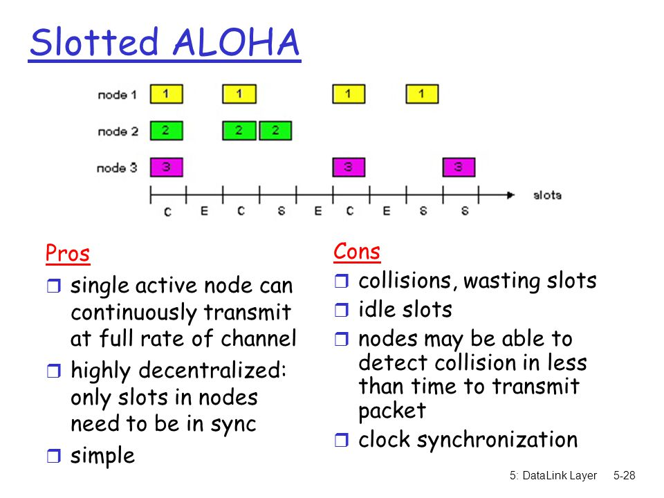 5: DataLink Layer5-28 Slotted ALOHA Pros r single active node can continuously transmit at full rate of channel r highly decentralized: only slots in