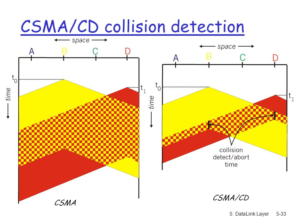 5: DataLink Layer5-33 CSMA/CD collision detection CSMA CSMA/CD