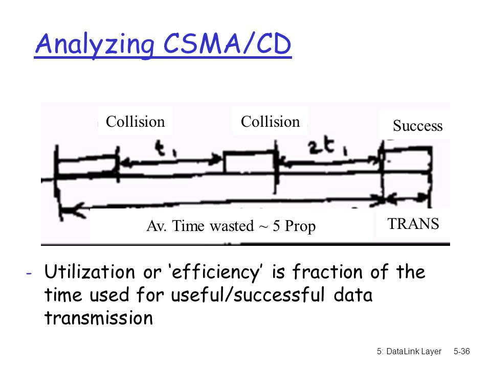 5: DataLink Layer5-36 Analyzing CSMA/CD - Utilization or 'efficiency' is fraction of the time used for useful/successful data transmission Av. Time wa