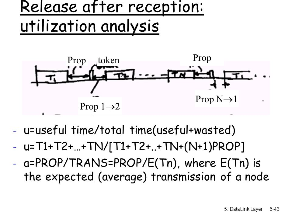 5: DataLink Layer5-43 Release after reception: utilization analysis - u=useful time/total time(useful+wasted) - u=T1+T2+…+TN/[T1+T2+..+TN+(N+1)PROP] -