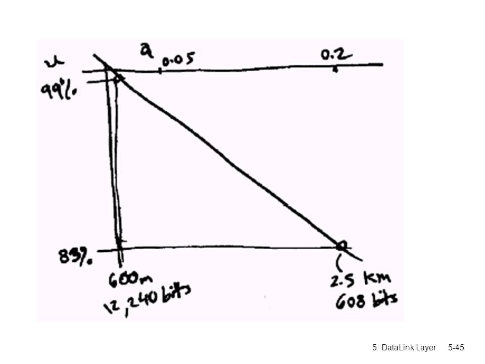 5: DataLink Layer5-45