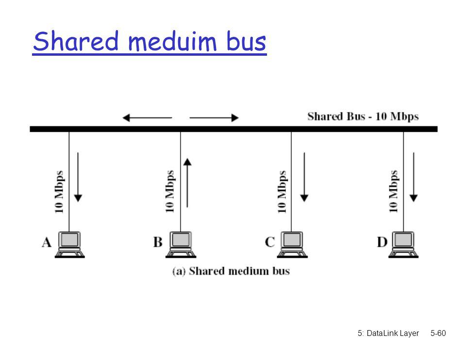 5: DataLink Layer5-60 Shared meduim bus