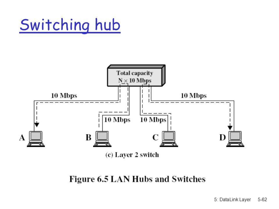 5: DataLink Layer5-62 Switching hub