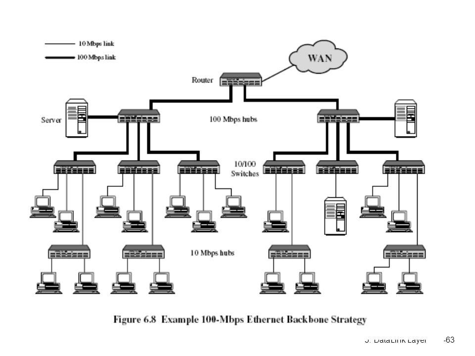 5: DataLink Layer5-63