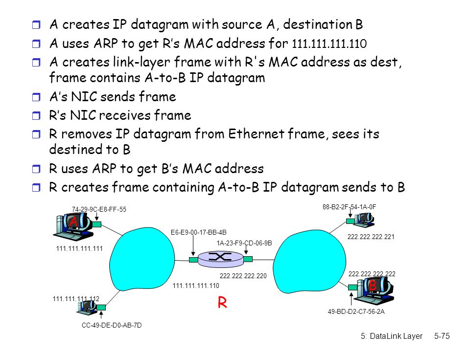 5: DataLink Layer5-75 r A creates IP datagram with source A, destination B r A uses ARP to get R's MAC address for 111.111.111.110 r A creates link-la