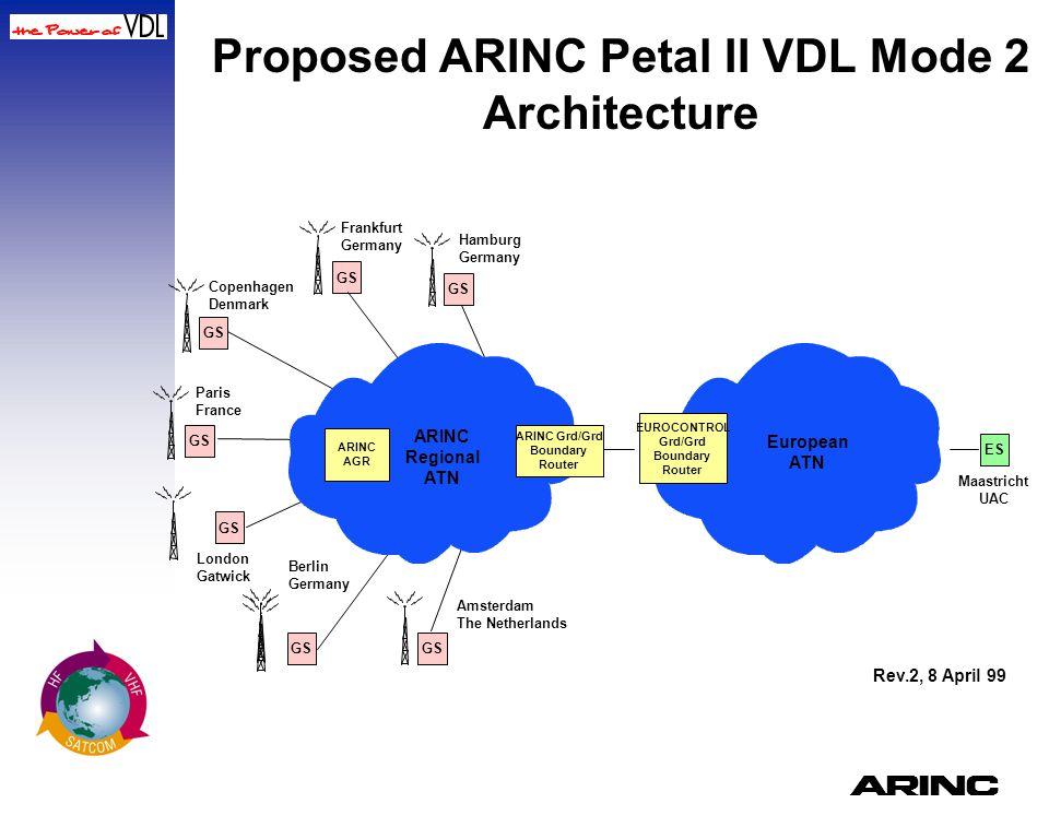 A Proposed ARINC Petal II VDL Mode 2 Architecture European ATN Hamburg Germany GS London Gatwick GS Amsterdam The Netherlands GS Frankfurt Germany GS