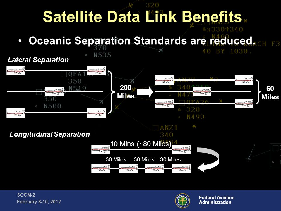Federal Aviation Administration SOCM-2 February 8-10, 2012 Satellite Data Link Benefits Satellite Data Link Communications are more reliable than HF communications.