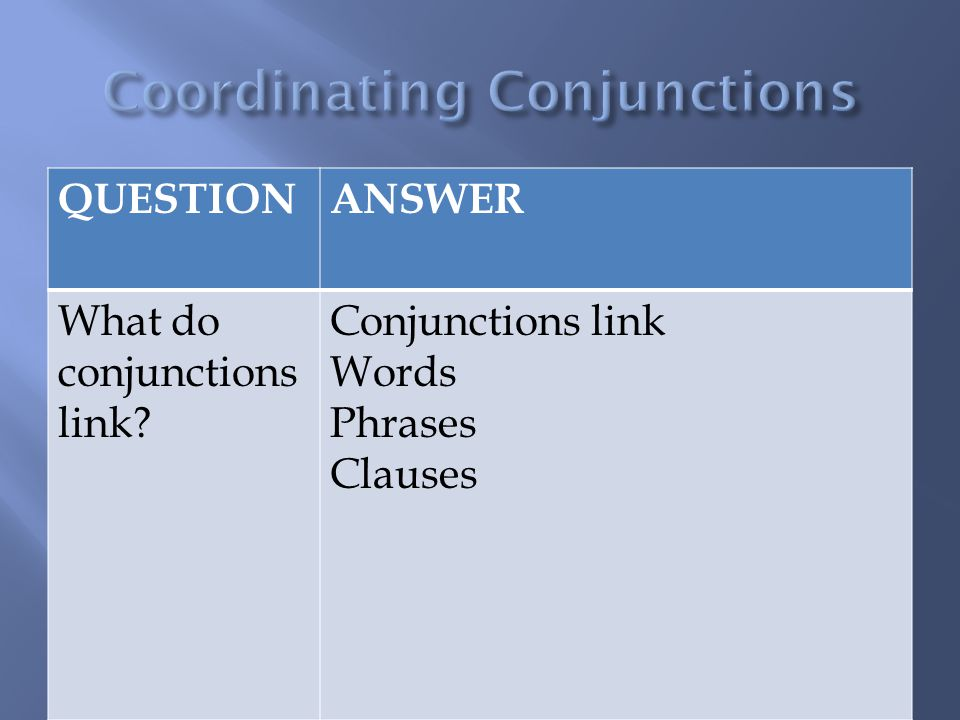QUESTIONANSWER What do conjunctions link? Conjunctions link Words Phrases Clauses