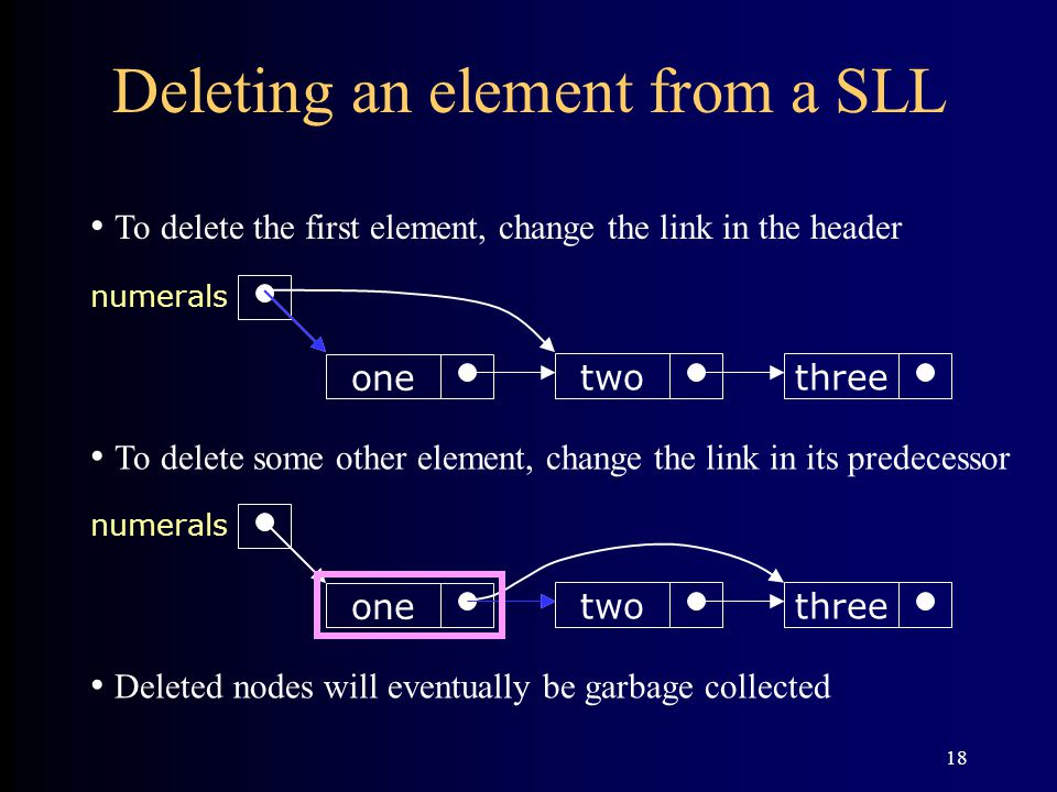 18 Deleting an element from a SLL threetwo one numerals threetwo one numerals To delete the first element, change the link in the header To delete som