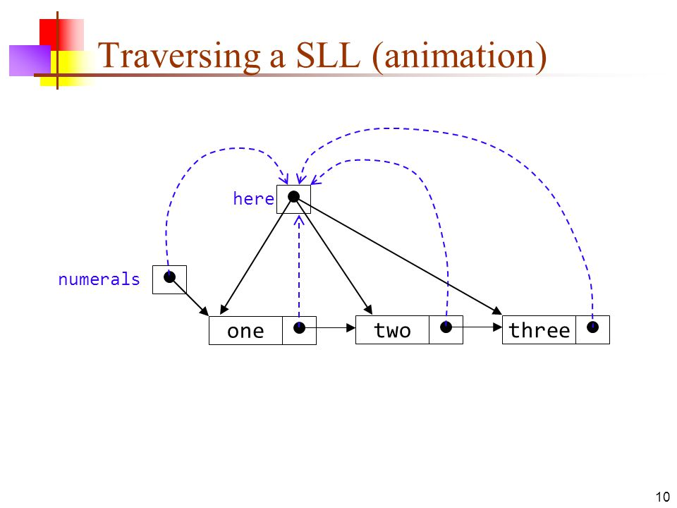 10 Traversing a SLL (animation) threetwo one numerals here