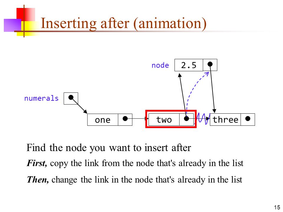 15 Inserting after (animation) threetwo one numerals 2.5 node Find the node you want to insert after First, copy the link from the node that s already in the list Then, change the link in the node that s already in the list