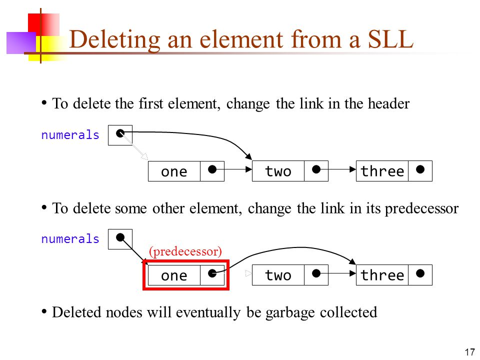 17 Deleting an element from a SLL threetwo one numerals threetwo one numerals To delete the first element, change the link in the header To delete som