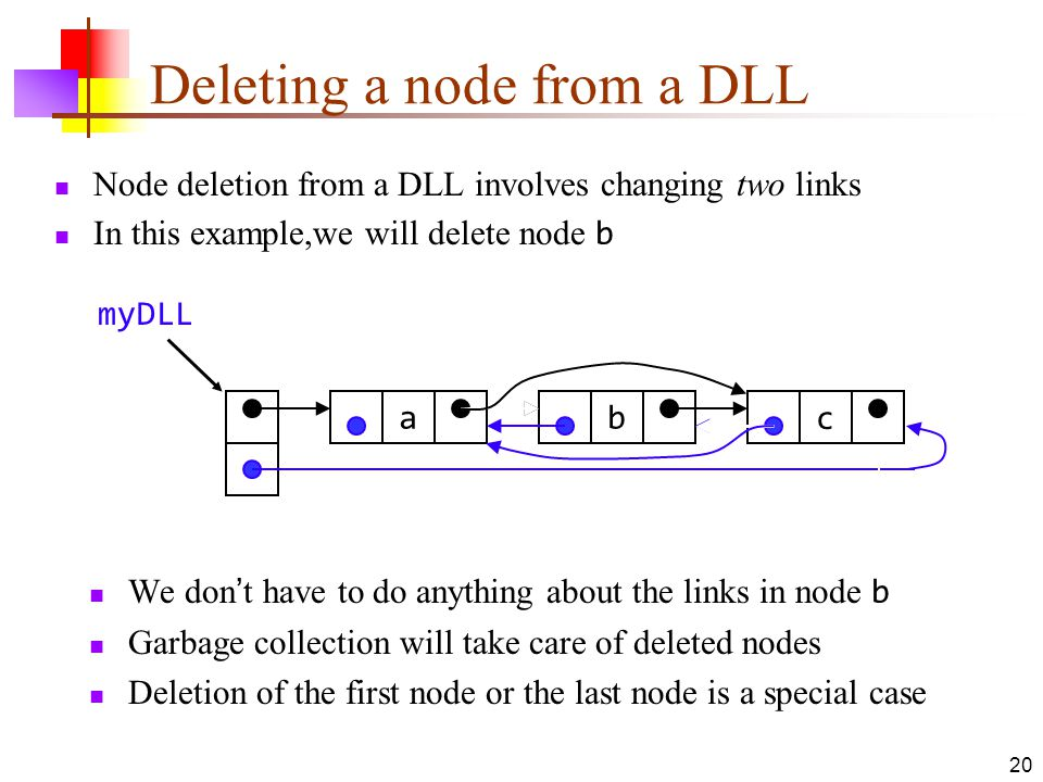 20 Deleting a node from a DLL Node deletion from a DLL involves changing two links In this example,we will delete node b We don't have to do anything