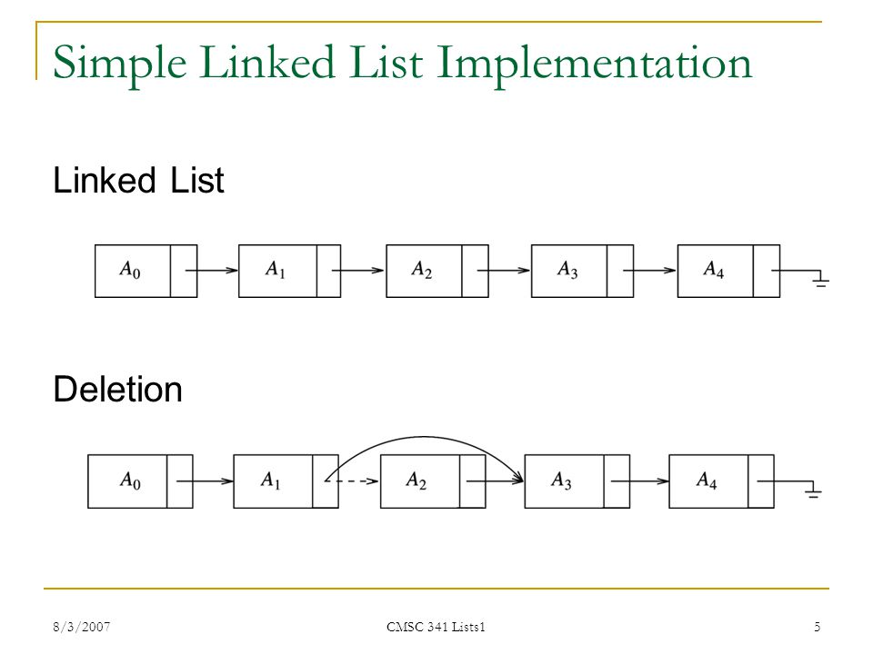 8/3/2007 CMSC 341 Lists1 6 Linked List Implementation of a List Insertion Notice insert and delete can be constant time if node is inserted at beginning of List; however, findkth is now O(i).