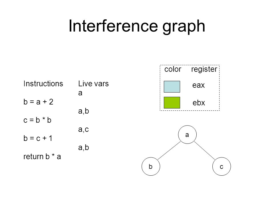 Interference graph InstructionsLive vars a b = a + 2 a,b c = b * b a,c b = c + 1 a,b return b * a a cb eax ebx color register