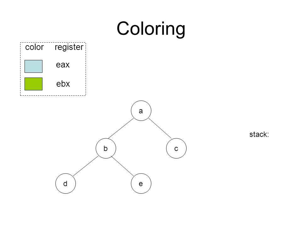 Coloring b ed eax ebx color register a c stack: