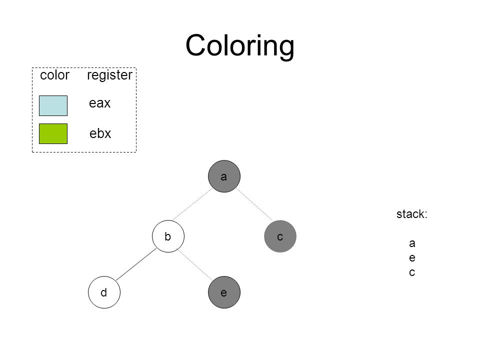 Coloring b ed eax ebx color register a stack: a e c c