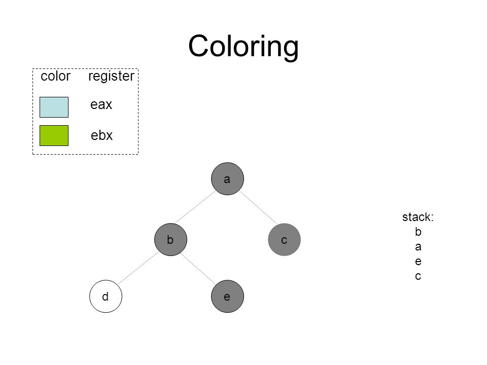Coloring b ed eax ebx color register a stack: b a e c c