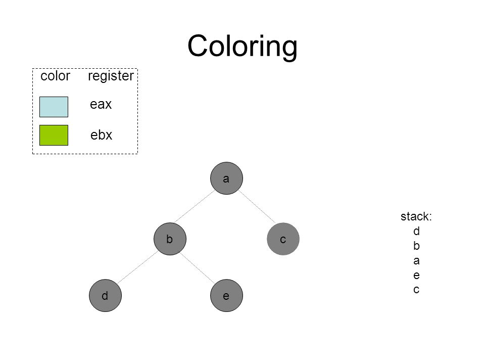 Coloring b ed eax ebx color register a stack: d b a e c c