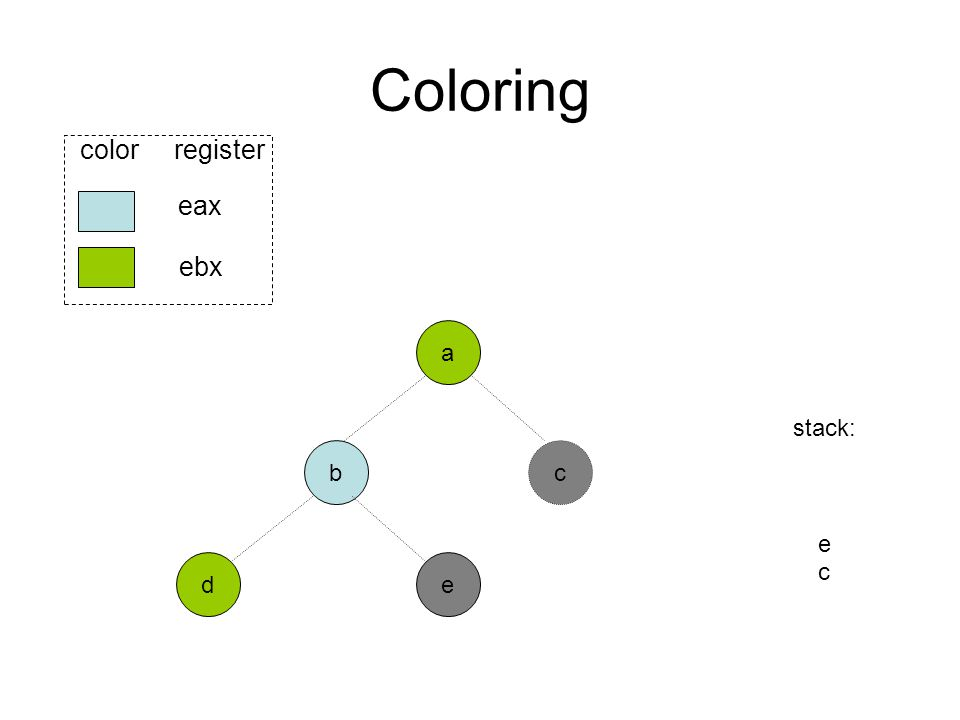 Coloring b ed eax ebx color register a stack: e c c